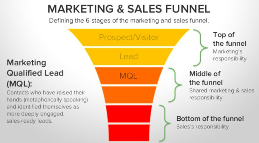 Generación De Leads Utilizando Inbound Marketing 2